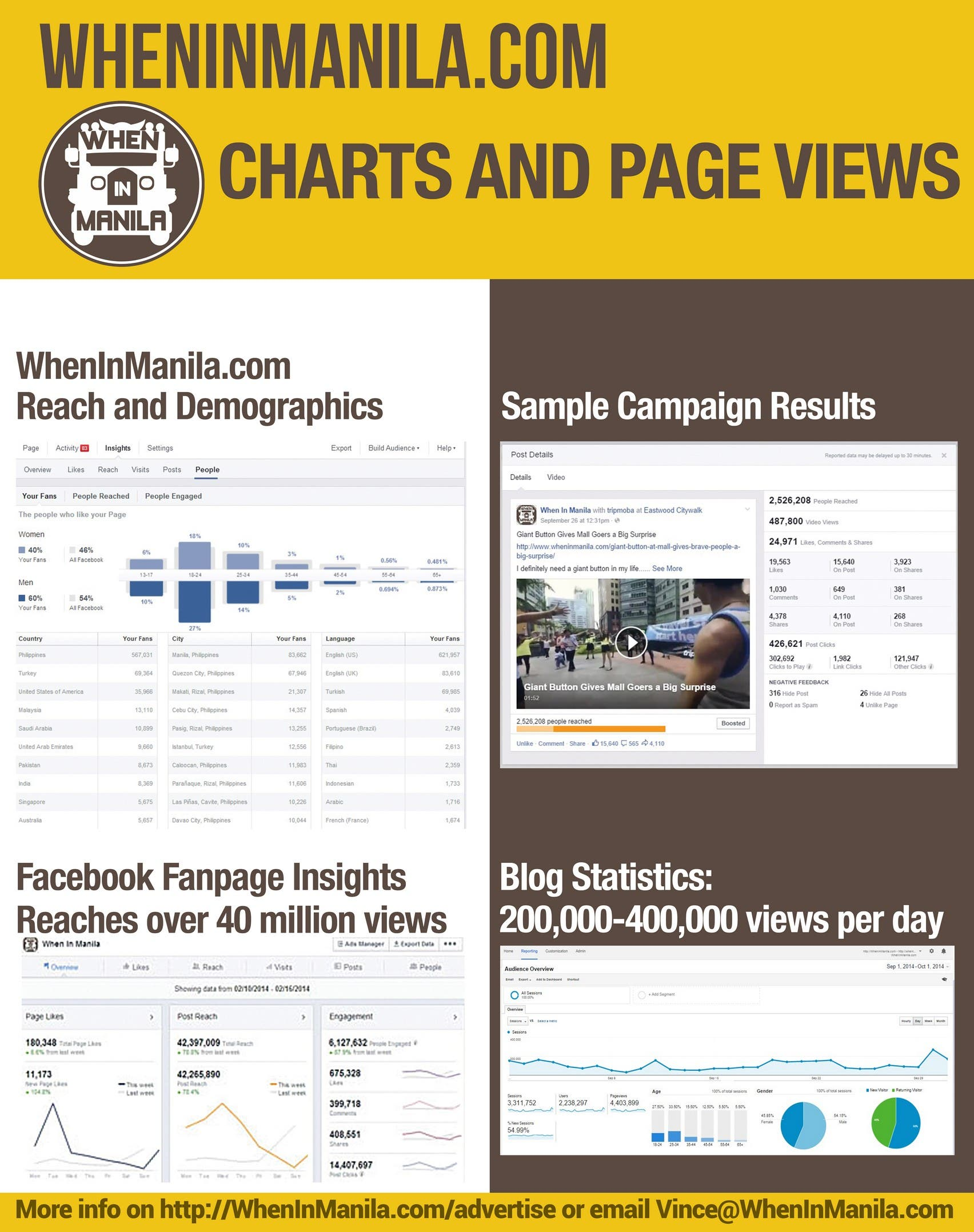 WhenInManila Media Kit Statistics Info Rate Card page 2