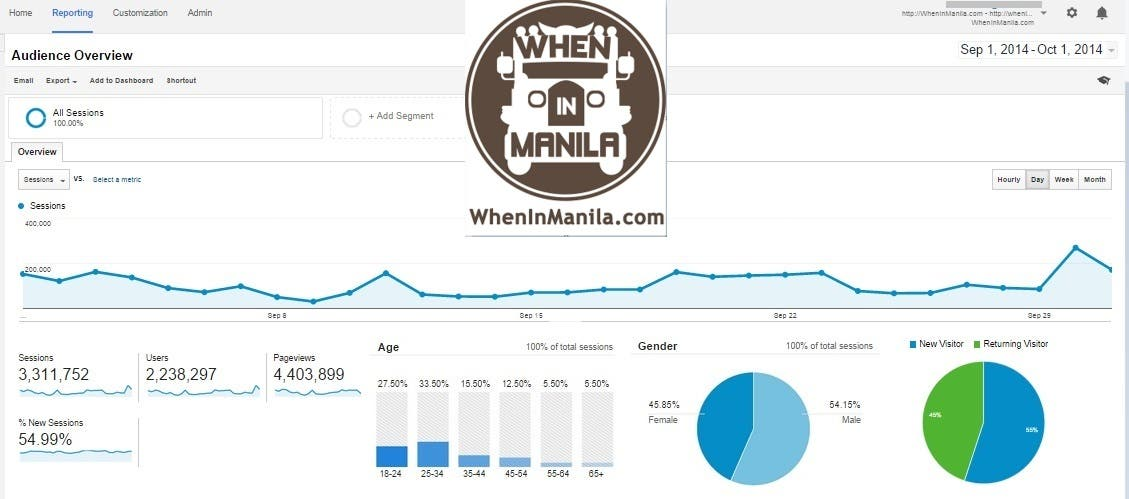 WhenInManila over 4 MILLION views per month Updated