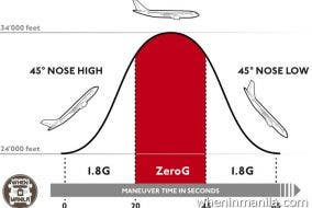 zero-g-space-flight