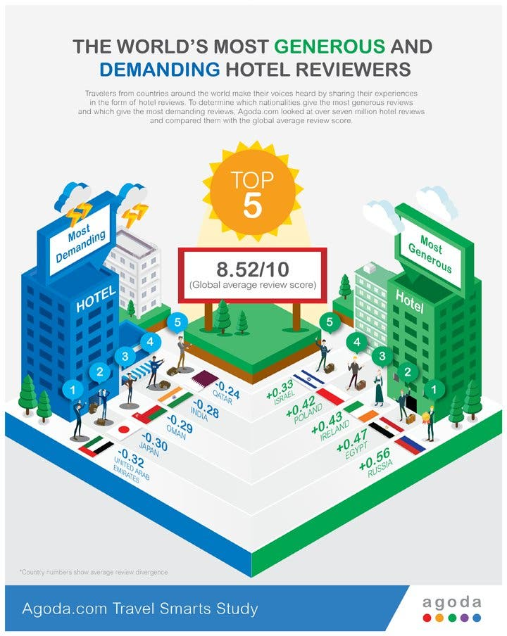 Filipino Travelers in Top 10 Most Generous Hotel Reviewers in the World — Find Out What Rank!