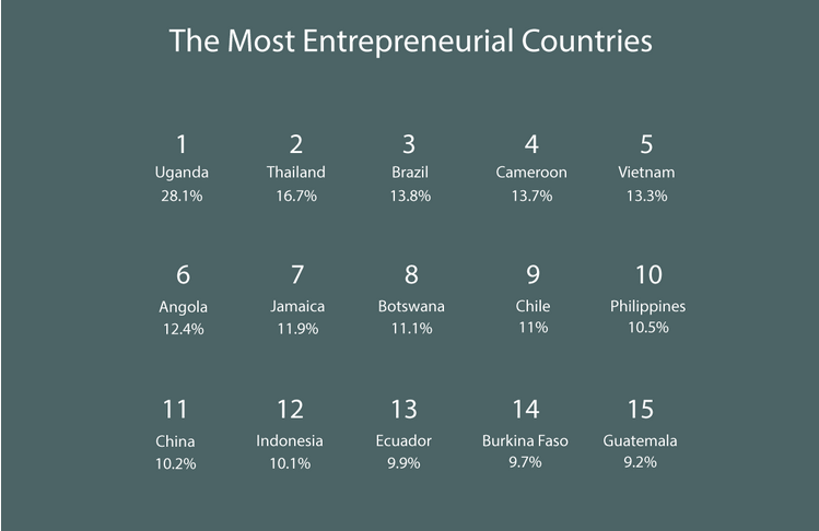 Philippines Most Entrepreneurial Countries