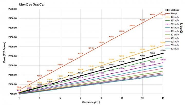 UberX vs GrabCar graphs