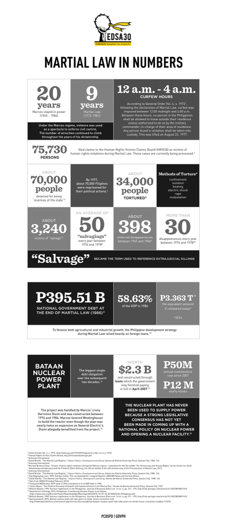 Martial Law in Numbers