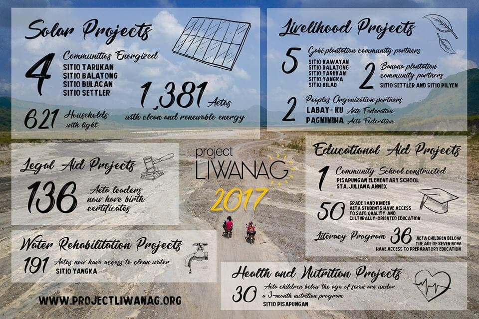 Project-Liwanag Accomplished Projects for 2017
